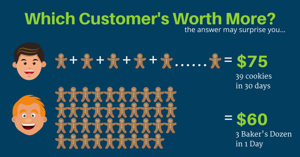 Customer-worth-infographic